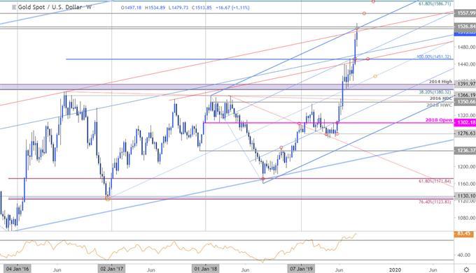 黄金价格周线技术分析:再次遇到阻力位,这次还能涨吗?