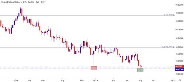澳元汇率走势分析:澳元/美元终于找到支撑位了?未必!