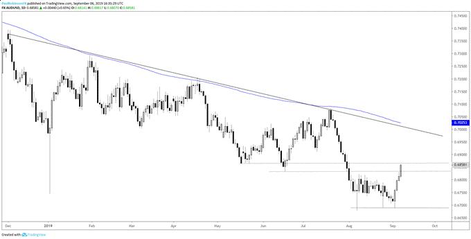 澳元/美元汇率走势分析:警惕反弹动能衰退