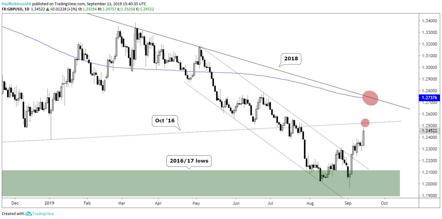 英镑汇率走势分析:英镑/美元还有进一步上升空间