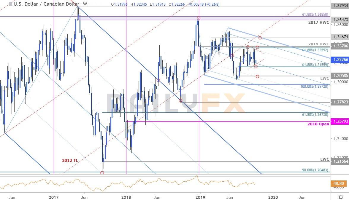 加元匯率走勢分析:美元/加元短期內無明顯交易機會?