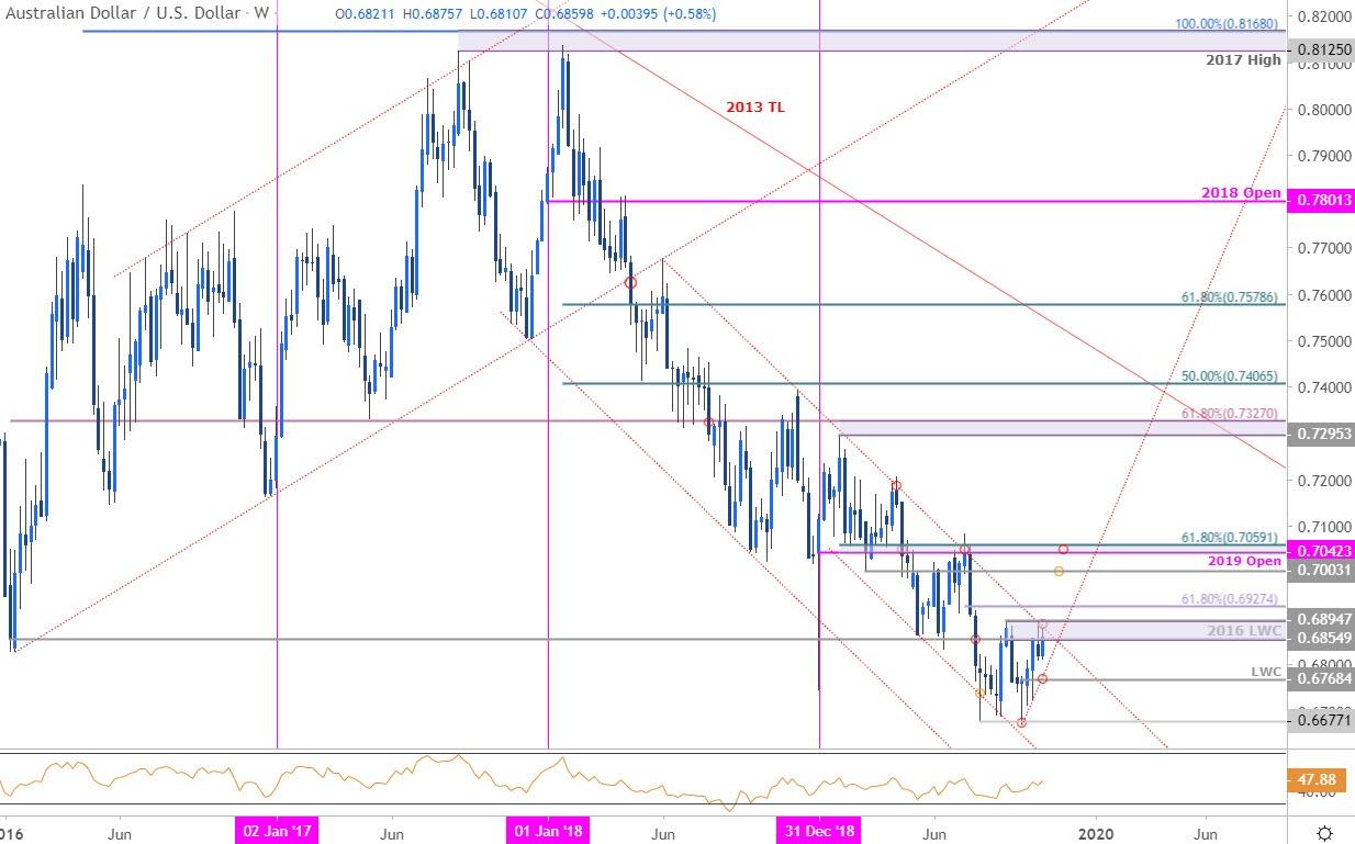 澳元匯率走勢分析:澳元/美元這次真的要反轉上行了?