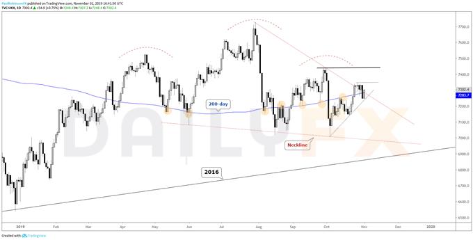 股指本周技術面分析:道瓊斯指數正待突破,DAX指數上行風險猶存