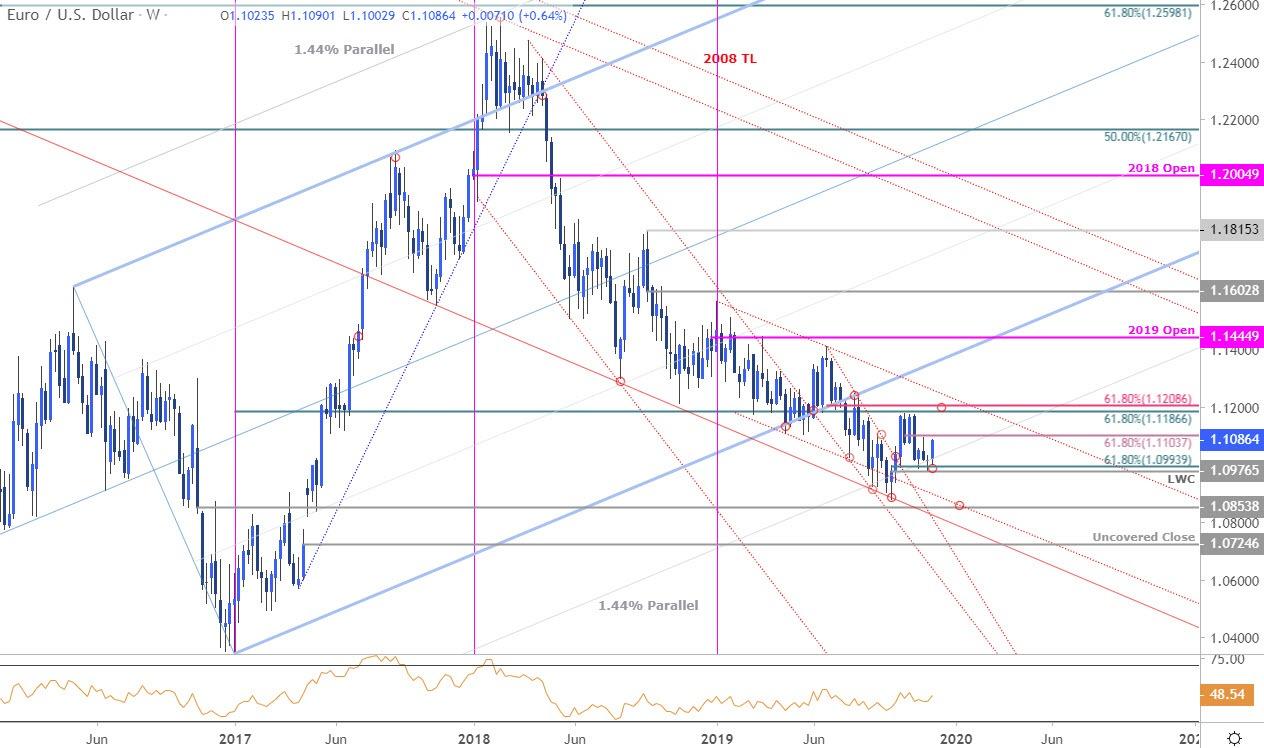 欧元汇率走势分析:欧元/美元飙升至斐波阻力位,或有回落风险