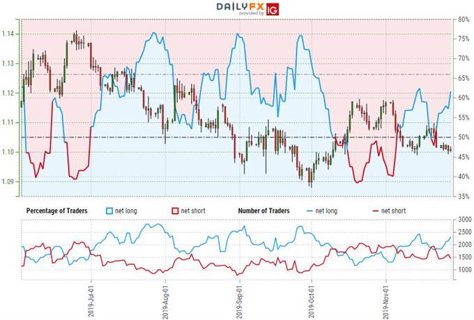 歐元匯率走勢分析:歐元/美元飆升至斐波阻力位,或有回落風險
