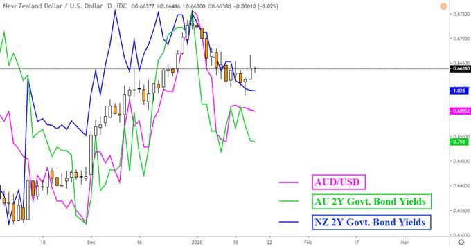 澳元/美元、紐元/美元走勢預測:澳元、紐元前景或仍暗淡,美元仍占收益率優勢!