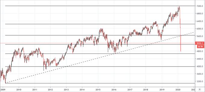 股市没那么慌了,澳洲、日本股指抛盘减弱,澳洲ASX200指数&日经225指数周线走势如何分析