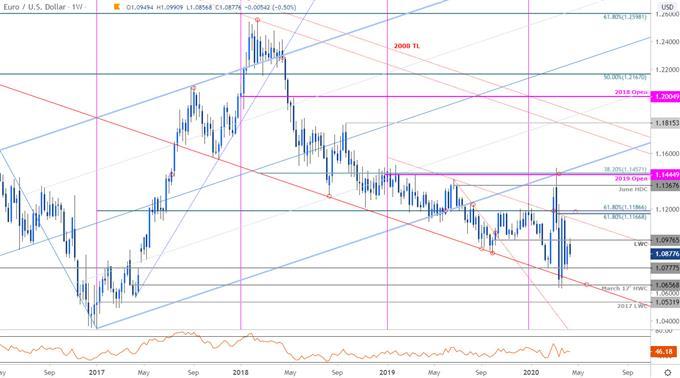 歐元/美元周線技術分析:反彈或在近期阻力1.1029喪失動能,企穩1.0778之上長線策略仍有望看漲
