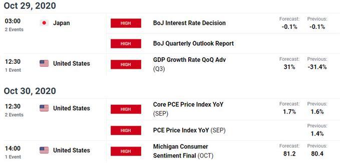 日元走勢預測:美元/日元跌到關鍵支撐區域,聚焦日央行利率決議