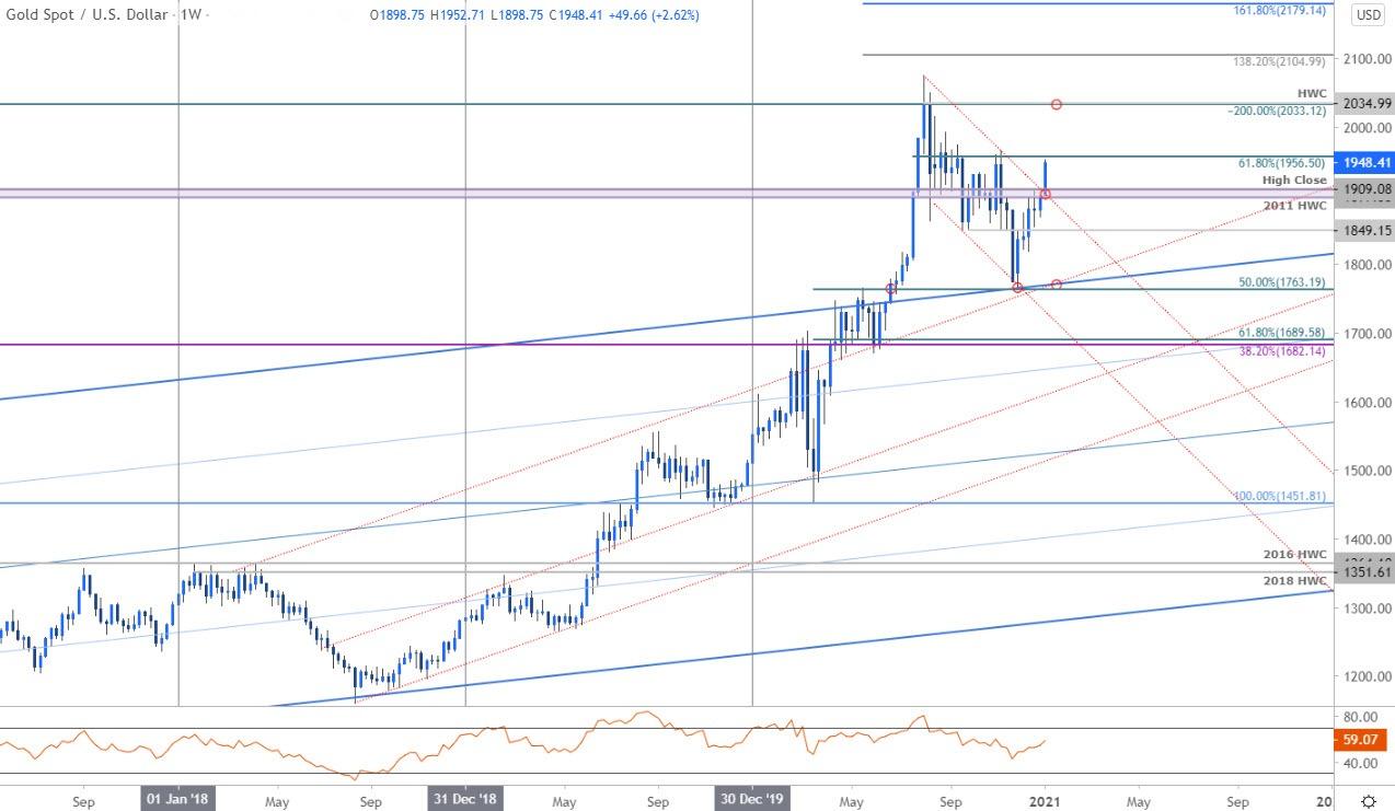 黄金价格走势分析:2021黄金率先突破,历史高点指日可待
