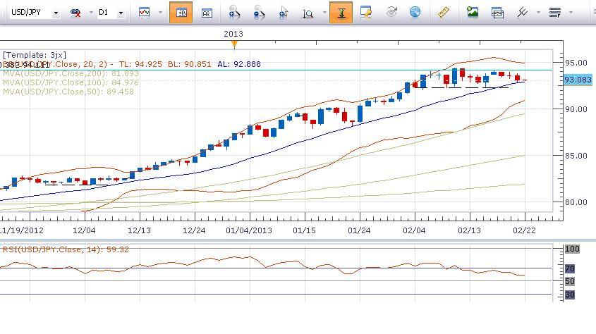 日元繼續反彈表現最強,歐元延續下跌成為最弱