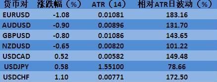非美全线回落,瑞郎最弱加元相对较强